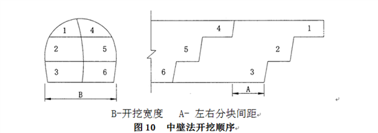 全断面一次开挖成型(图1(1)),这是最简单的开挖方法。采用液压台车或风钻配简易台架钻眼。液压台车钻眼,当炮孔深5m时,最大值可达36cm。为减少台车构造外插角引起的超挖,当断面较大时可采用人机套打的施工方法(图1(2)),人工开挖部分用台架配合风钻钻眼。这种施工方法可以起到加快开挖进度和减少爆破材料消耗的作用。采用风钻配台架钻眼,采用预留光爆层的方法可以减少超挖(图1(3)),以上的1、2部均采用同时放炮。后两种开挖方法因为是分两部开挖实际上不算全断层开挖,因为其使用范围同全断面开挖,因此将其列在全断面